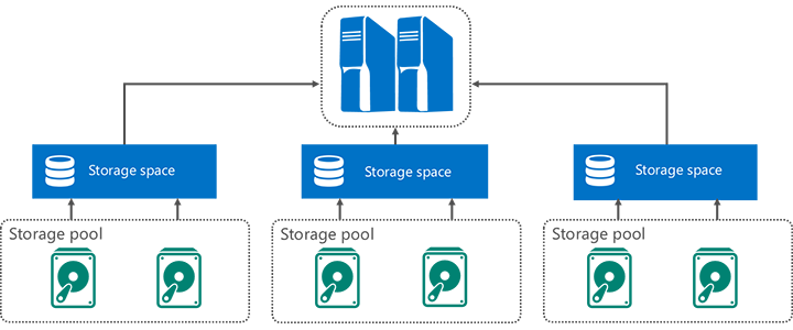 Scale Out Storage of Server 2012 Diagram