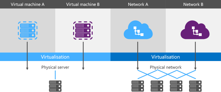Server 2012 R2 Virtualisation Principle Diagram